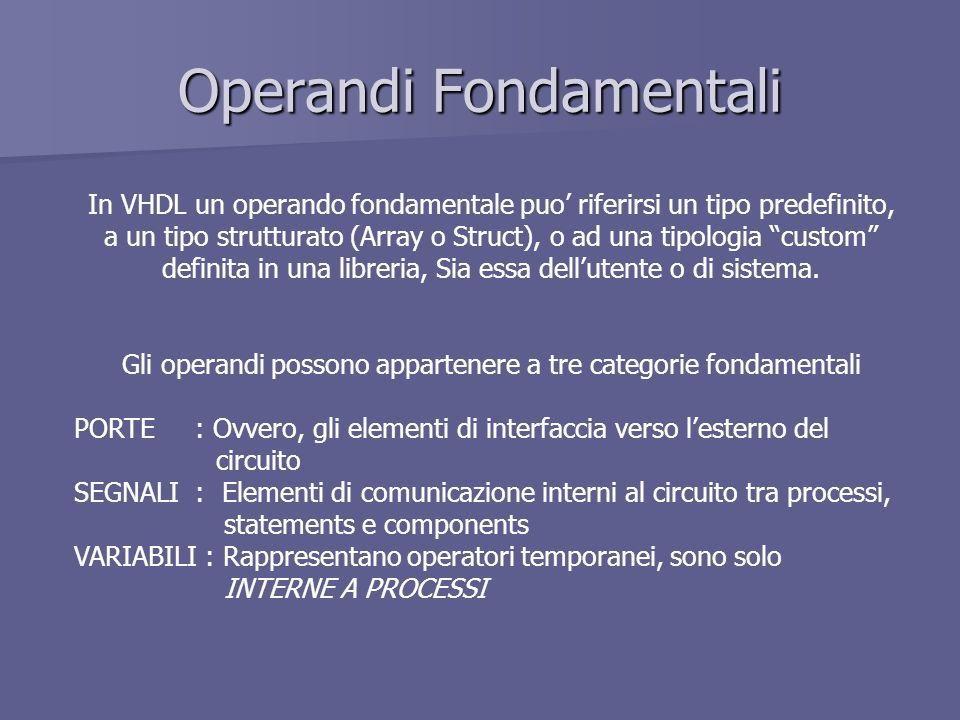 Operandi Fondamentali In VHDL un operando fondamentale puo riferirsi un tipo predefinito, a un tipo strutturato (Array o Struct), o ad una tipologia custom definita in una libreria, Sia essa dellutente o di sistema.