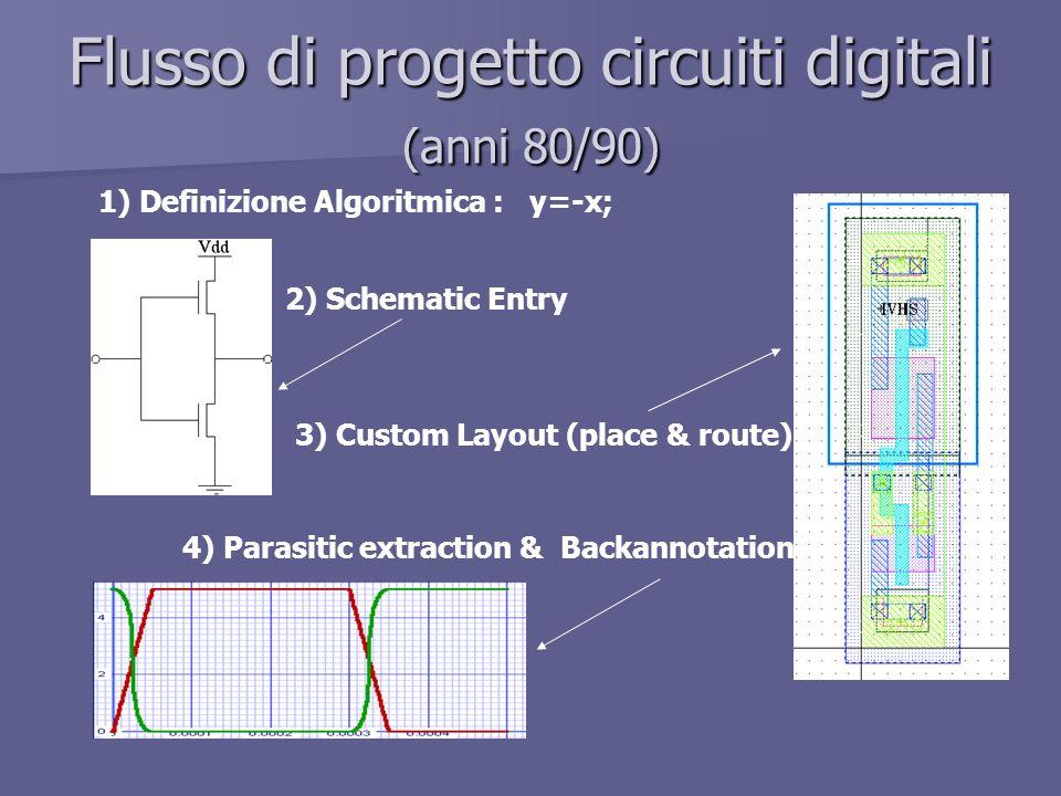 Flusso di progetto circuiti digitali (anni 80/90) 1) Definizione Algoritmica : y=-x; 2) Schematic Entry 3) Custom Layout (place & route) 4) Parasitic extraction & Backannotation