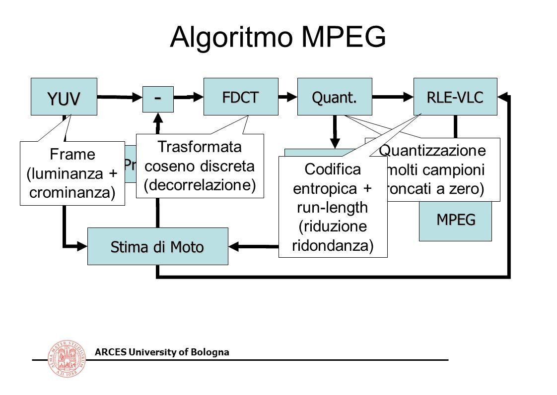 ARCES University of Bologna Algoritmo MPEG YUV Stima di Moto FDCT Predizione Quant. Quant. Inv. RLE-VLC - StreamMPEG IDCT Trasformata coseno discreta
