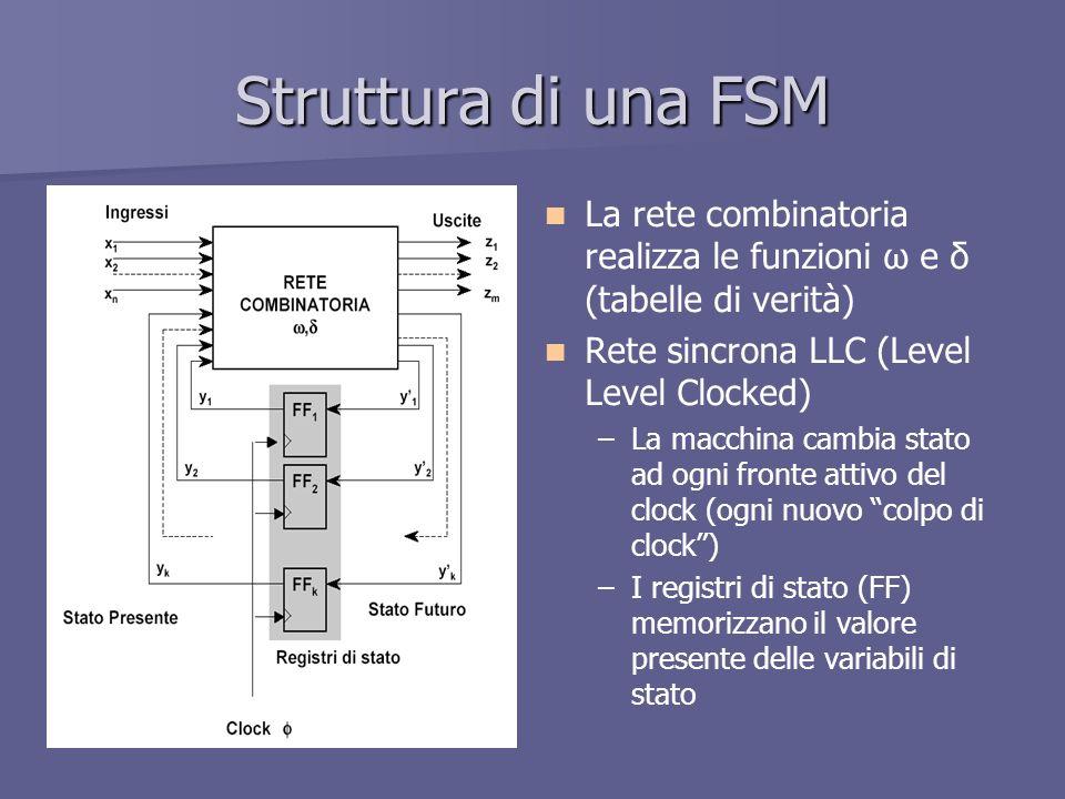 Struttura di una FSM La rete combinatoria realizza le funzioni ω e δ (tabelle di verità) Rete sincrona LLC (Level Level Clocked) – –La macchina cambia