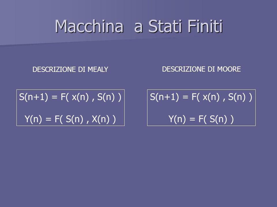 Macchina a Stati Finiti S(n+1) = F( x(n), S(n) ) Y(n) = F( S(n), X(n) ) S(n+1) = F( x(n), S(n) ) Y(n) = F( S(n) ) DESCRIZIONE DI MEALY DESCRIZIONE DI