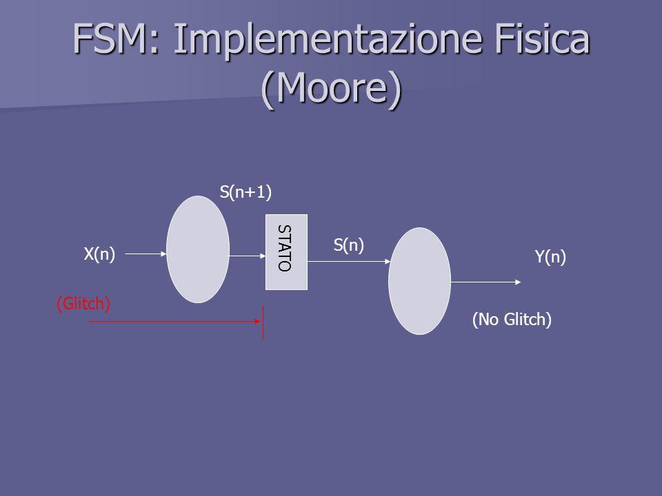 FSM: Implementazione Fisica (Moore) STATO S(n) X(n) Y(n) (Glitch) S(n+1) (No Glitch)