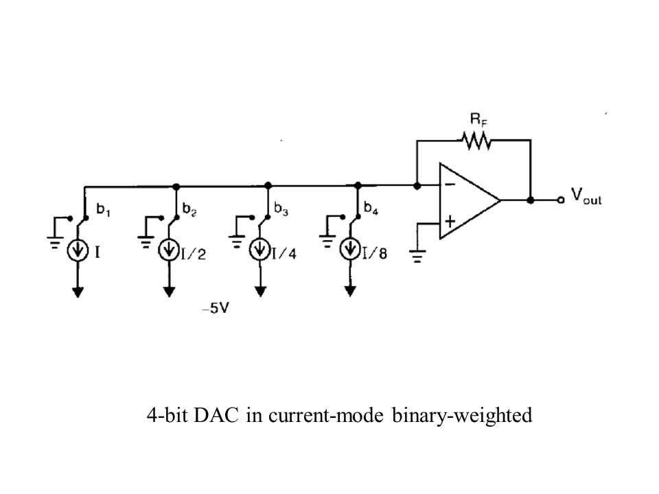 4-bit DAC in current-mode binary-weighted