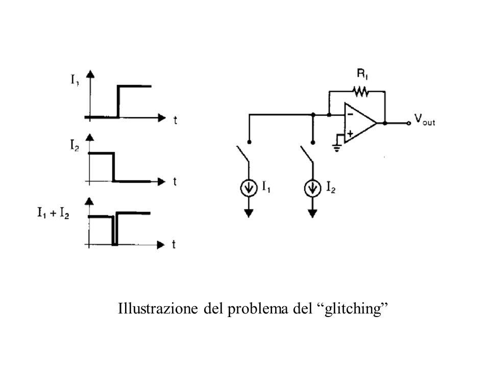 Illustrazione del problema del glitching