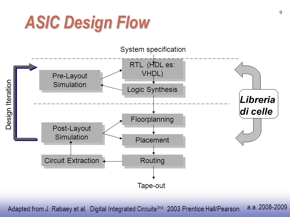 Adapted from J. Rabaey et al, Digital Integrated Circuits 2nd, 2003 Prentice Hall/Pearson a.a.