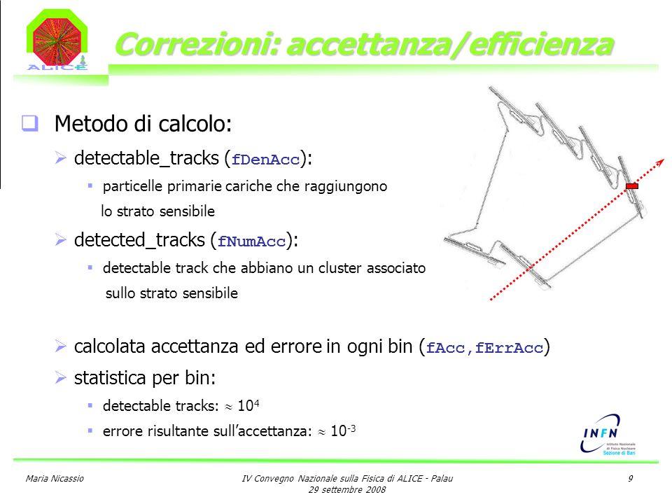 Maria NicassioIV Convegno Nazionale sulla Fisica di ALICE - Palau 29 settembre 2008 9 Correzioni: accettanza/efficienza Metodo di calcolo: detectable_tracks ( fDenAcc ): particelle primarie cariche che raggiungono lo strato sensibile detected_tracks ( fNumAcc ): detectable track che abbiano un cluster associato sullo strato sensibile calcolata accettanza ed errore in ogni bin ( fAcc,fErrAcc ) statistica per bin: detectable tracks: 10 4 errore risultante sullaccettanza: 10 -3