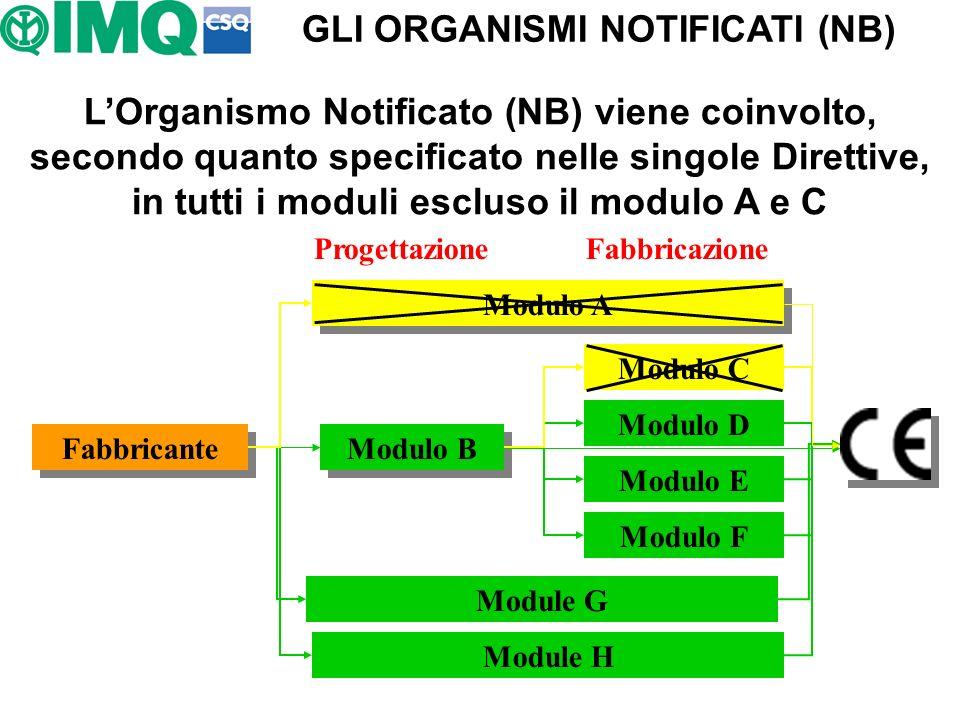 Progettazione Fabbricazione Modulo A Modulo C Modulo D Modulo E Modulo F Module G Module H Modulo B Fabbricante LOrganismo Notificato (NB) viene coinv