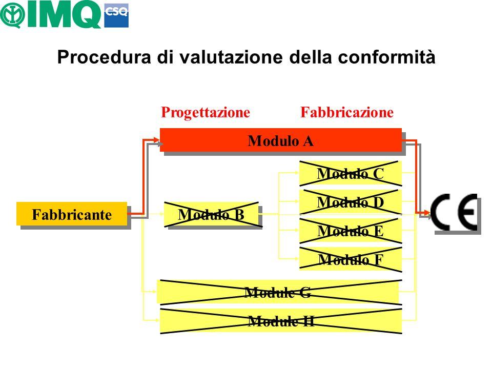 Progettazione Fabbricazione Modulo A Modulo C Modulo D Modulo E Modulo F Module G Module H Modulo B Fabbricante Procedura di valutazione della conform