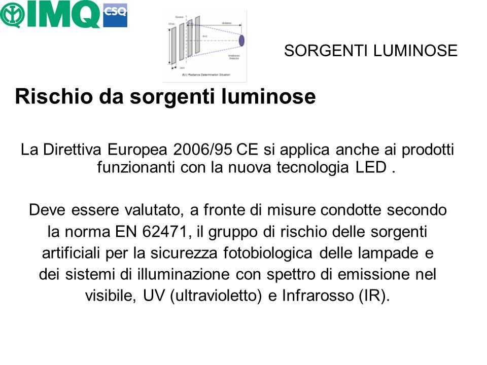 SORGENTI LUMINOSE Rischio da sorgenti luminose La Direttiva Europea 2006/95 CE si applica anche ai prodotti funzionanti con la nuova tecnologia LED. D