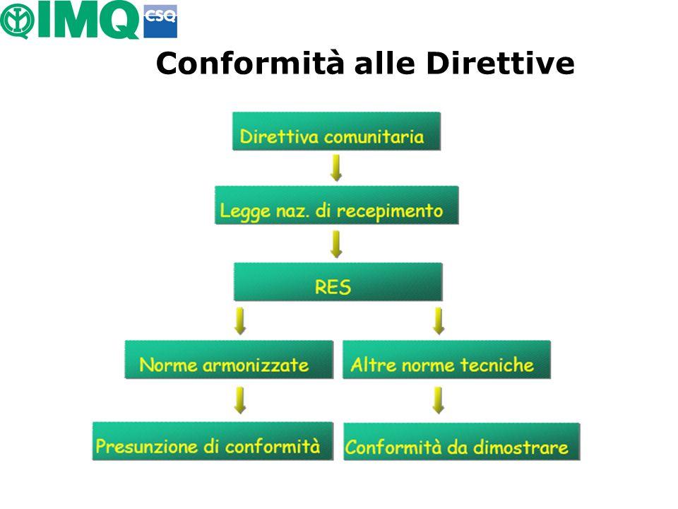 Conformità alle Direttive