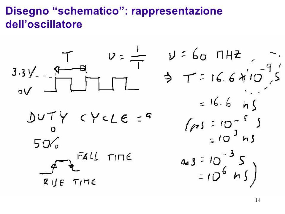 14 Disegno schematico: rappresentazione delloscillatore Pin 4 alimentazione: VCC=5V Pin 2 massa dellalimentazione a 5 V Pin 1 segnale di abilitazione