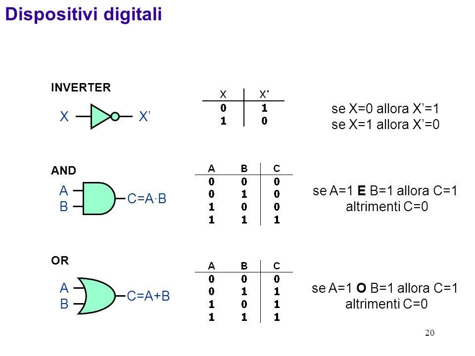 20 INVERTER XX se X=0 allora X=1 se X=1 allora X=0 OR ABAB C=A+B se A=1 O B=1 allora C=1 altrimenti C=0 ABAB C=A·B se A=1 E B=1 allora C=1 altrimenti