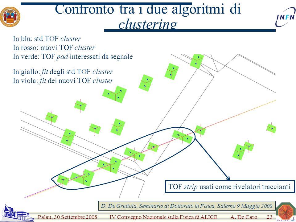 Palau, 30 Settembre 2008 IV Convegno Nazionale sulla Fisica di ALICE Confronto tra i due algoritmi di clustering In blu: std TOF cluster In rosso: nuovi TOF cluster In verde: TOF pad interessati da segnale TOF strip usati come rivelatori traccianti A.