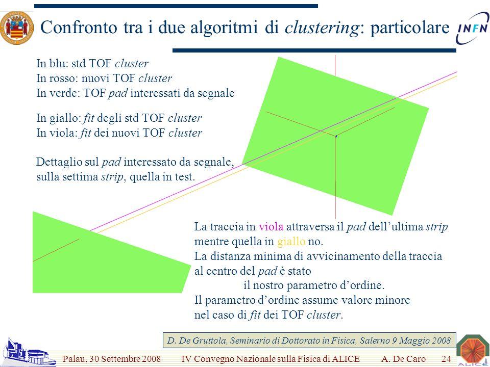 Palau, 30 Settembre 2008 IV Convegno Nazionale sulla Fisica di ALICE Confronto tra i due algoritmi di clustering: particolare Dettaglio sul pad interessato da segnale, sulla settima strip, quella in test.