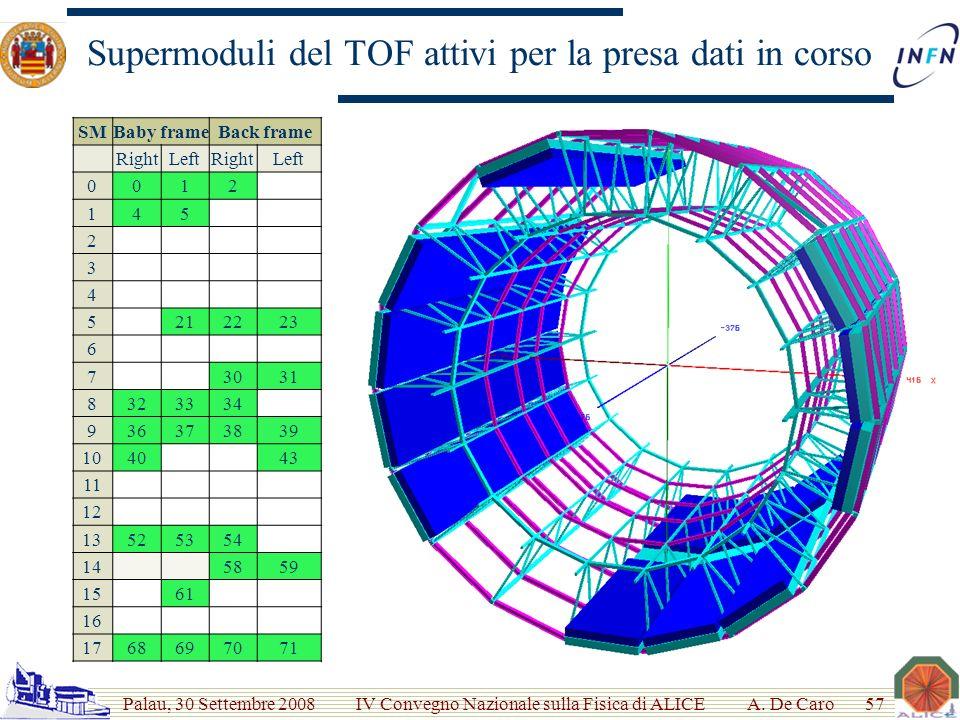 Palau, 30 Settembre 2008 IV Convegno Nazionale sulla Fisica di ALICE Supermoduli del TOF attivi per la presa dati in corso A.