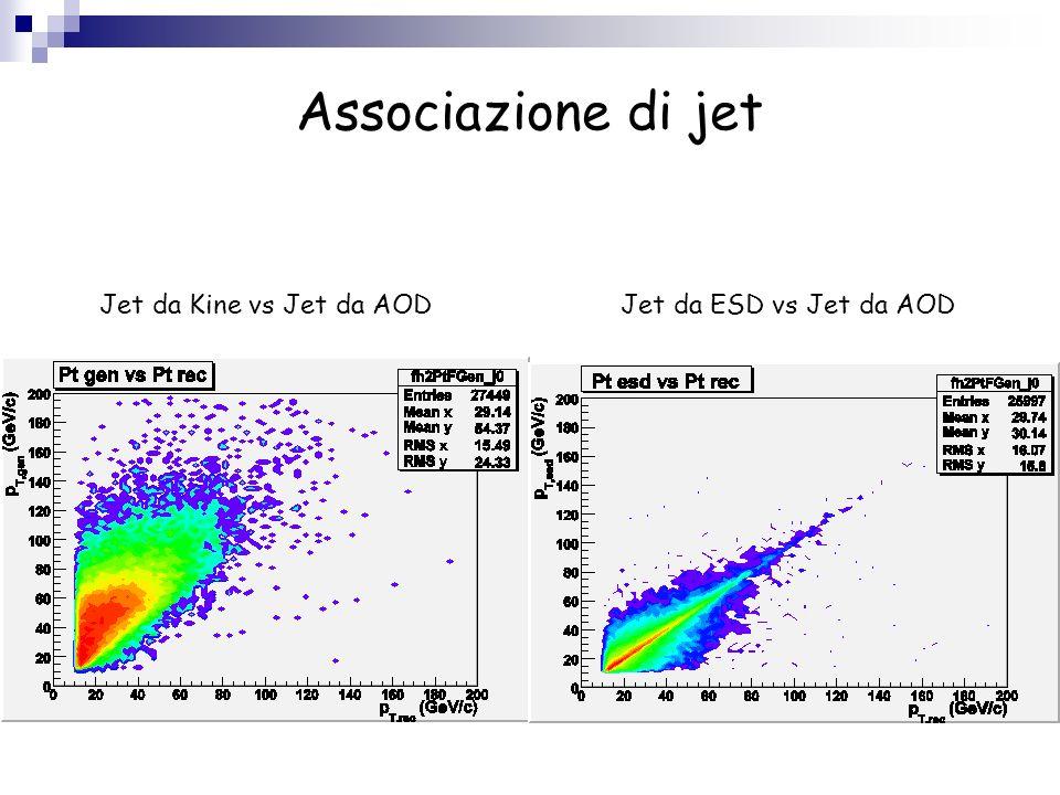 Associazione di jet Jet da Kine vs Jet da AODJet da ESD vs Jet da AOD