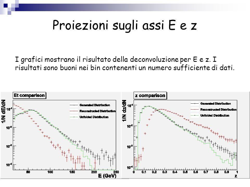 Proiezioni sugli assi E e z I grafici mostrano il risultato della deconvoluzione per E e z. I risultati sono buoni nei bin contenenti un numero suffic