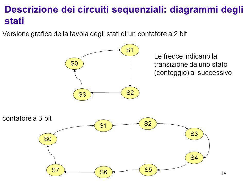 14 Descrizione dei circuiti sequenziali: diagrammi degli stati Versione grafica della tavola degli stati di un contatore a 2 bit S0 S1 S2 S3 S4 S5 S6