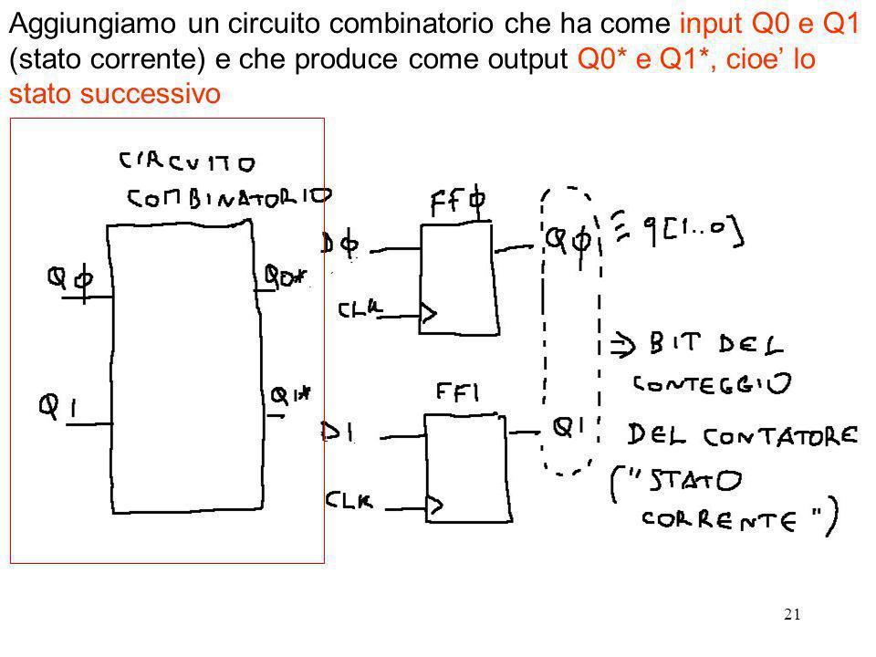 21 Aggiungiamo un circuito combinatorio che ha come input Q0 e Q1 (stato corrente) e che produce come output Q0* e Q1*, cioe lo stato successivo