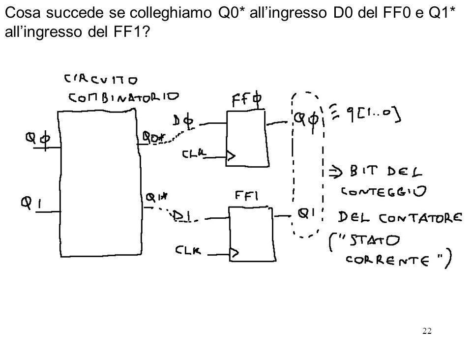22 Cosa succede se colleghiamo Q0* allingresso D0 del FF0 e Q1* allingresso del FF1?