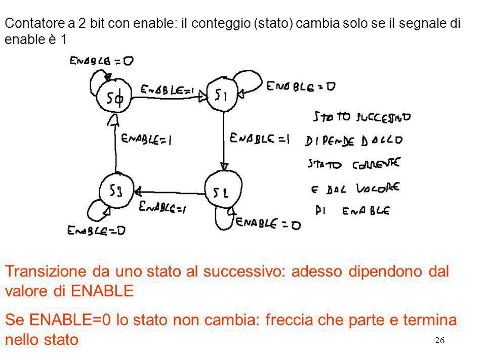 26 Contatore a 2 bit con enable: il conteggio (stato) cambia solo se il segnale di enable è 1 Transizione da uno stato al successivo: adesso dipendono
