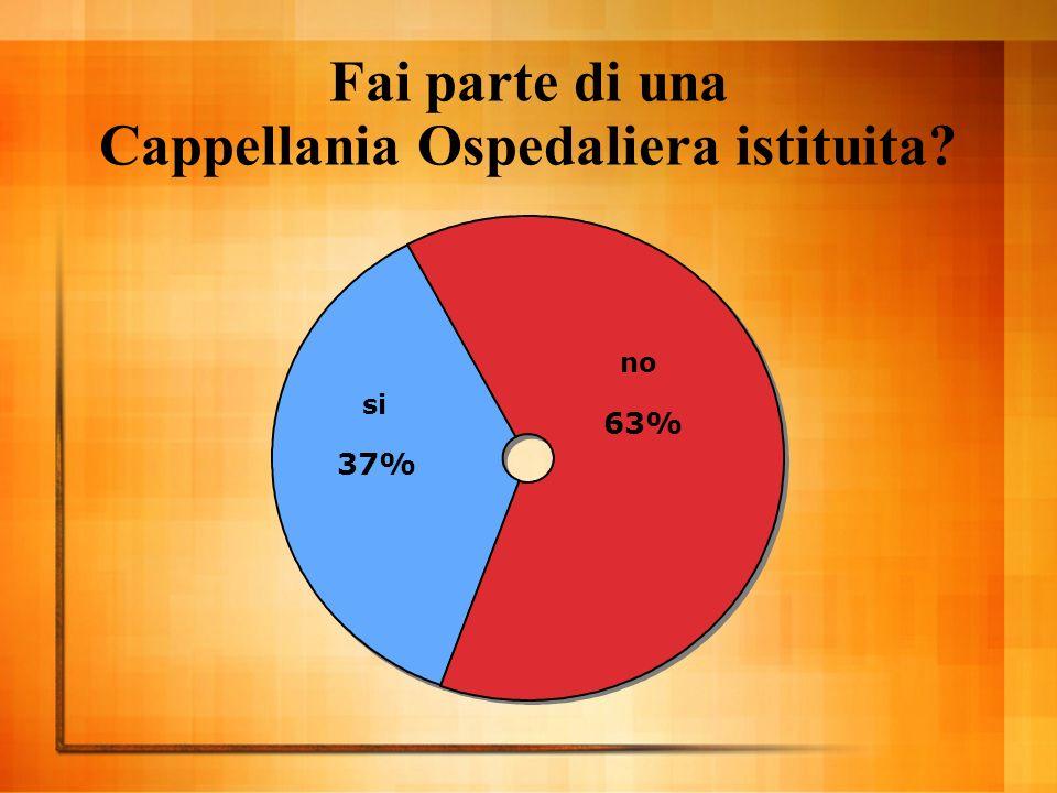 Fai parte di una Cappellania Ospedaliera istituita si 37% no 63%