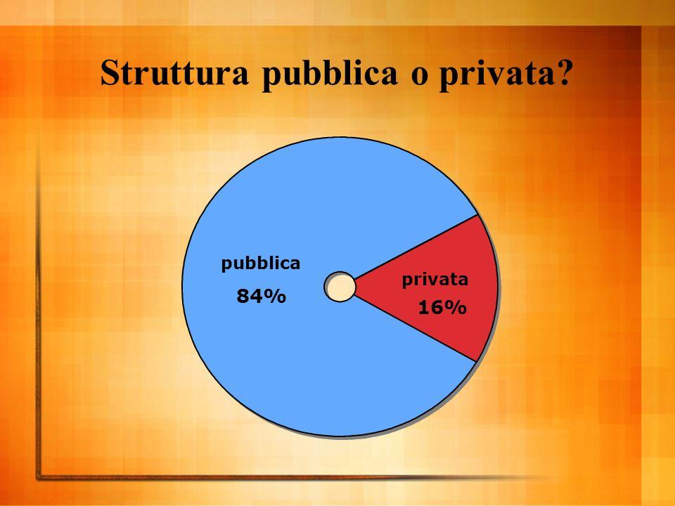 Struttura pubblica o privata pubblica 84% privata 16%