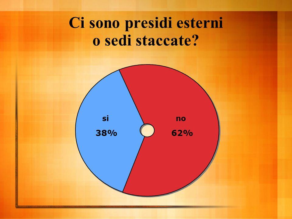 Ci sono presidi esterni o sedi staccate si 38% no 62%
