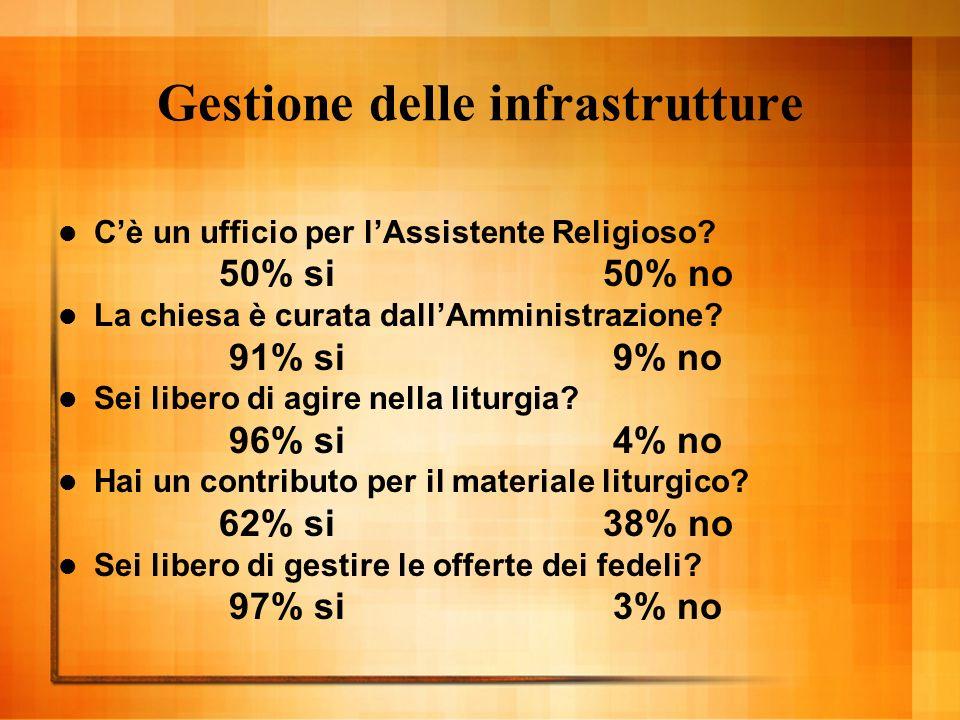 Gestione delle infrastrutture Cè un ufficio per lAssistente Religioso.