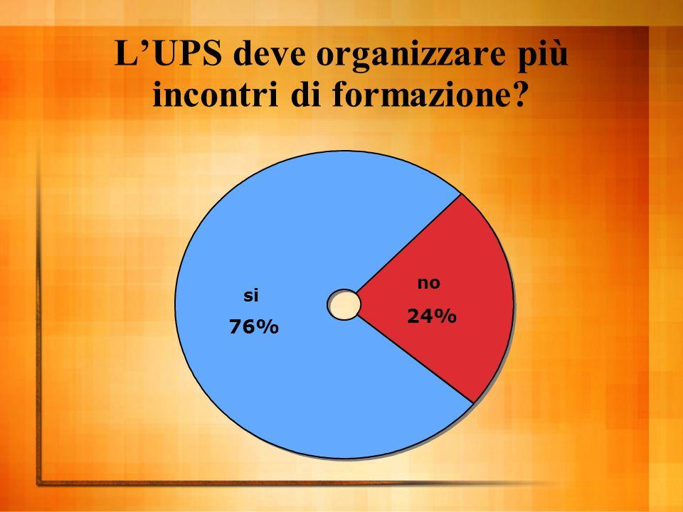 LUPS deve organizzare più incontri di formazione si 76% no 24%