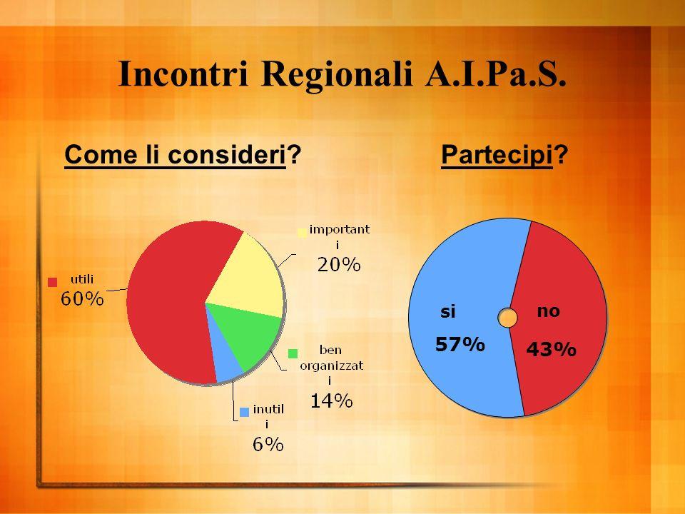 Incontri Regionali A.I.Pa.S. Come li consideri Partecipi si 57% no 43%