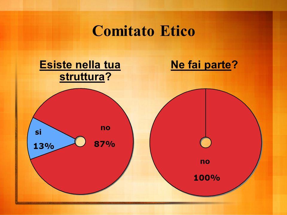 Comitato Etico Esiste nella tua struttura Ne fai parte si 13% no 87% no 100%