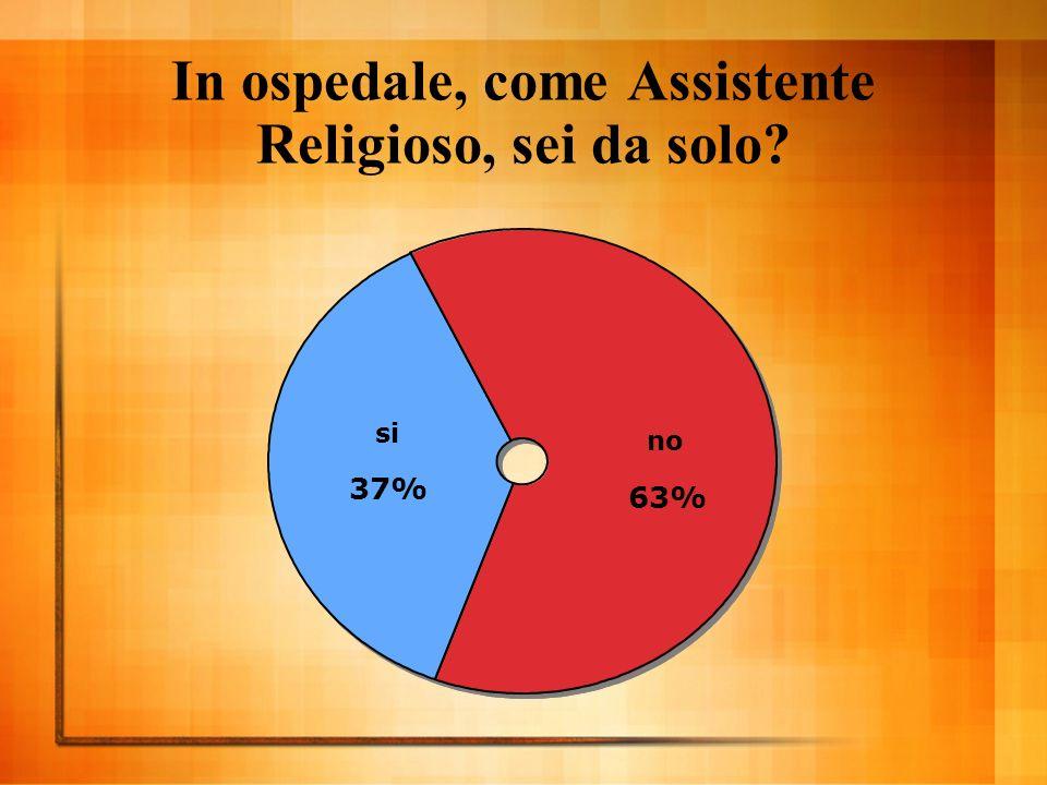 In ospedale, come Assistente Religioso, sei da solo si 37% no 63%