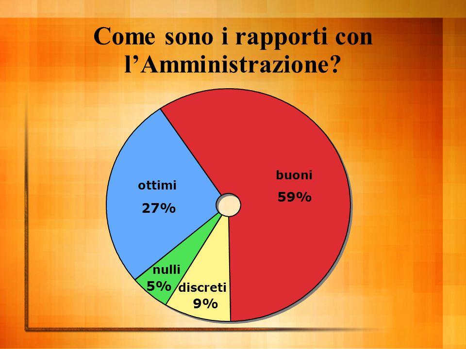 Come sono i rapporti con lAmministrazione discreti 9% nulli 5% buoni 59% ottimi 27%