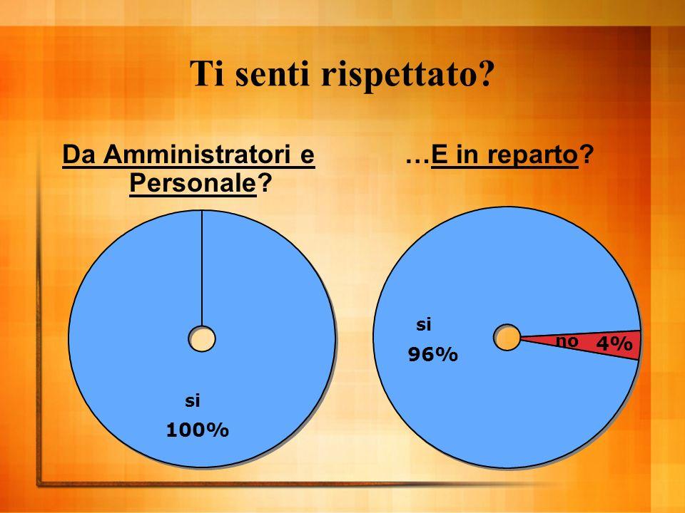 Ti senti rispettato Da Amministratori e Personale …E in reparto si 100% si 96% no 4%