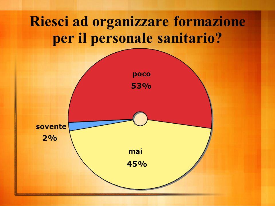 Riesci ad organizzare formazione per il personale sanitario poco 53% mai 45% sovente 2%