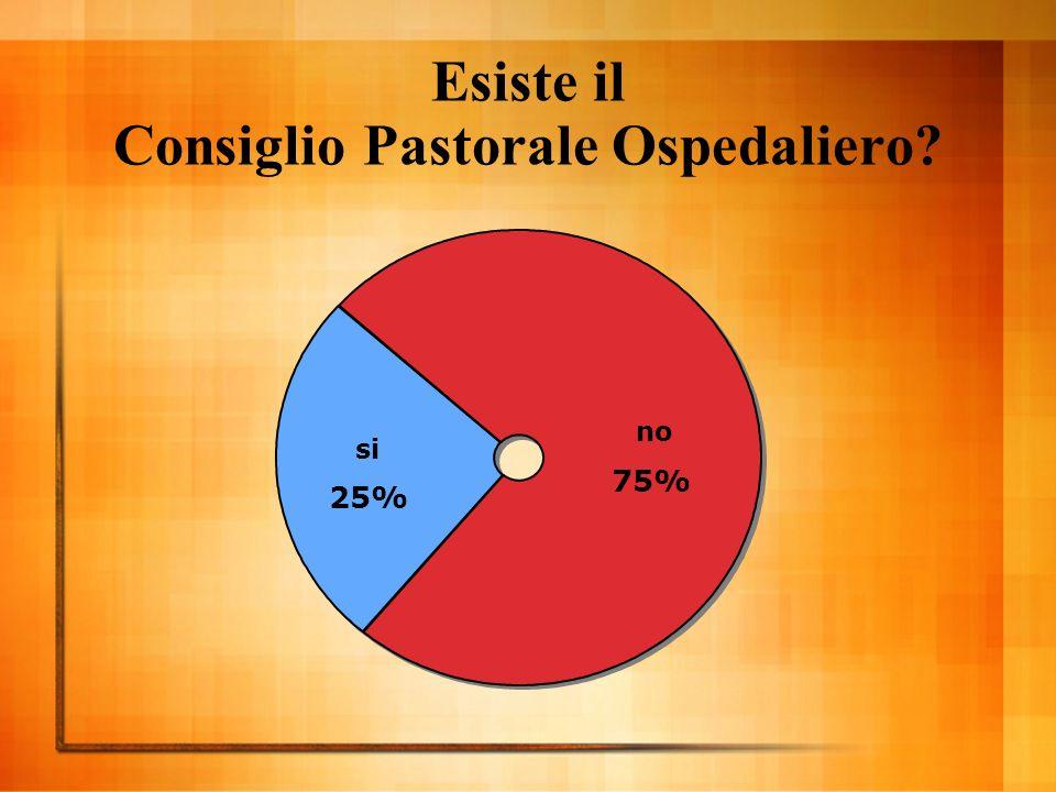 Esiste il Consiglio Pastorale Ospedaliero si 25% no 75%