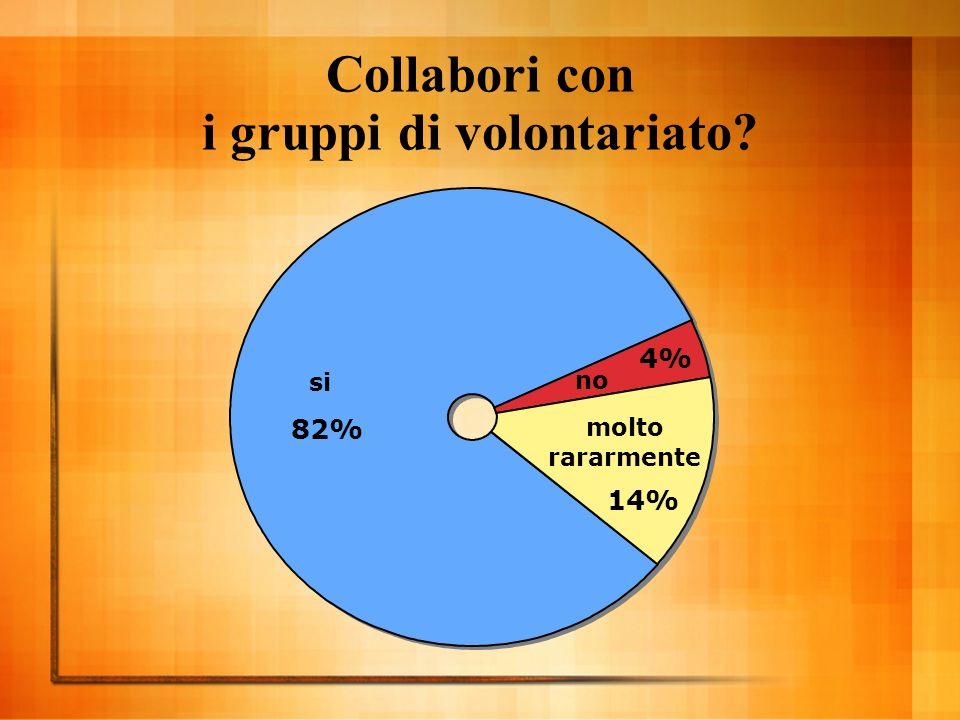 Collabori con i gruppi di volontariato si 82% no 4% molto rararmente 14%