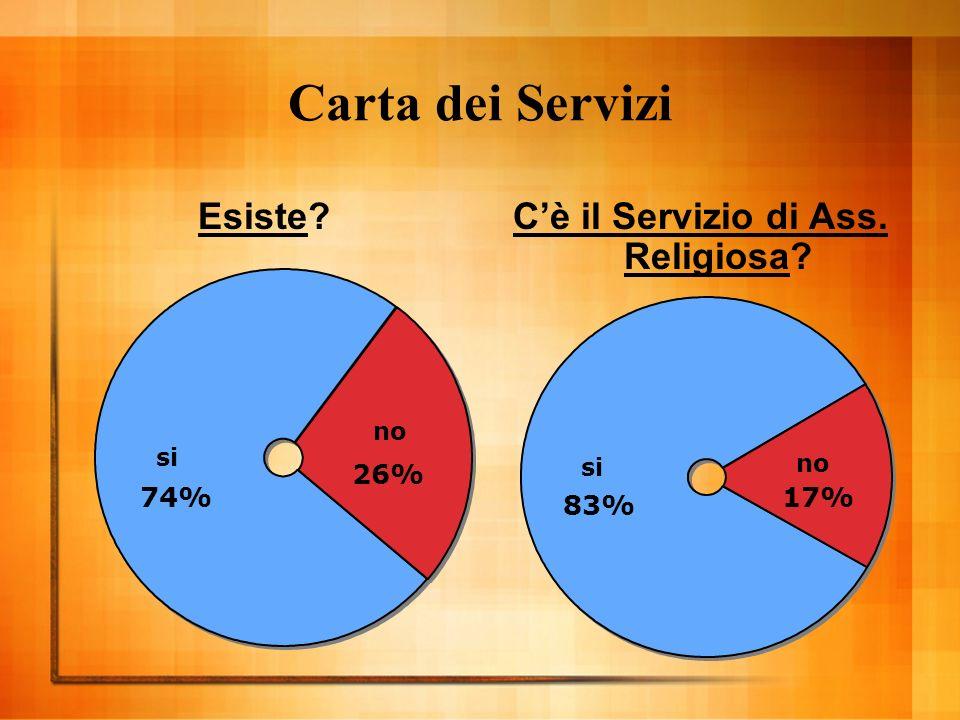 Carta dei Servizi Esiste Cè il Servizio di Ass. Religiosa si 74% no 26% si 83% no 17%