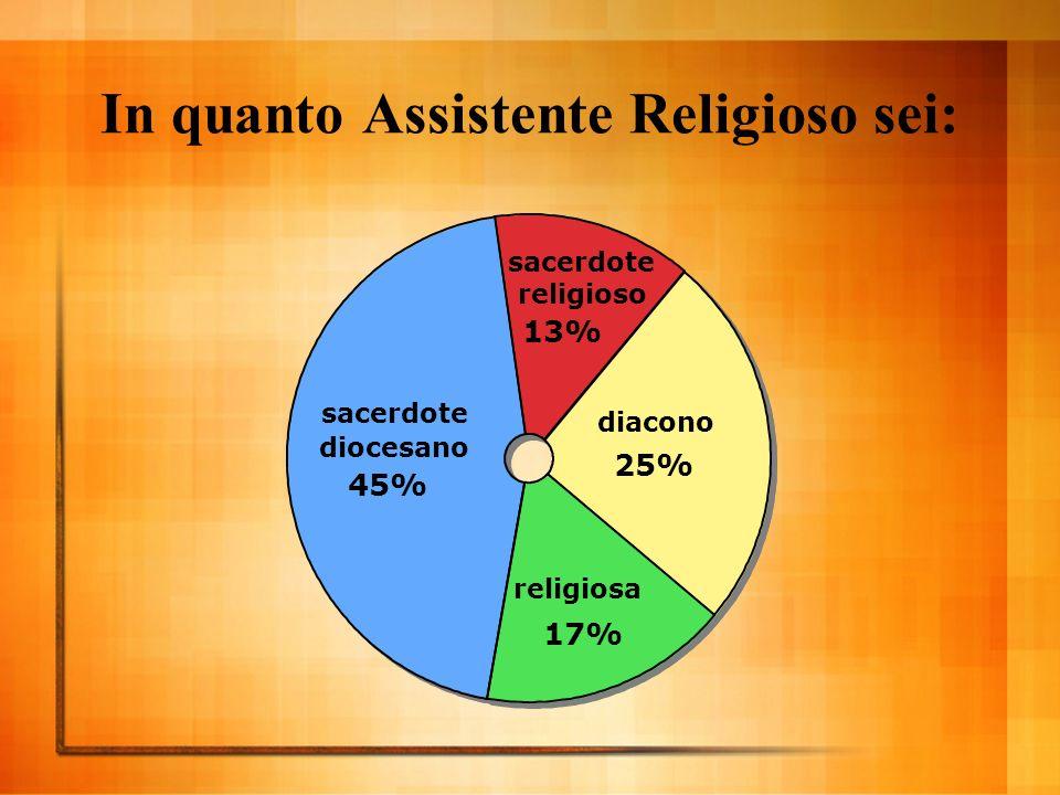 In quanto Assistente Religioso sei: religiosa 17% diacono 25% sacerdote religioso 13% sacerdote diocesano 45%