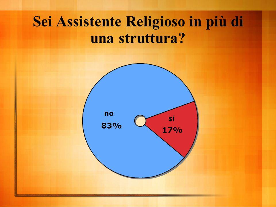 Sei Assistente Religioso in più di una struttura no 83% si 17%