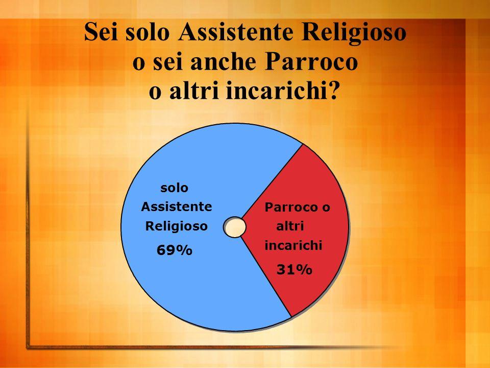 Sei solo Assistente Religioso o sei anche Parroco o altri incarichi.