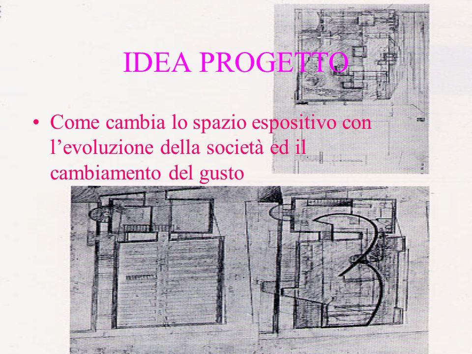 IDEA PROGETTO Come cambia lo spazio espositivo con levoluzione della società ed il cambiamento del gusto