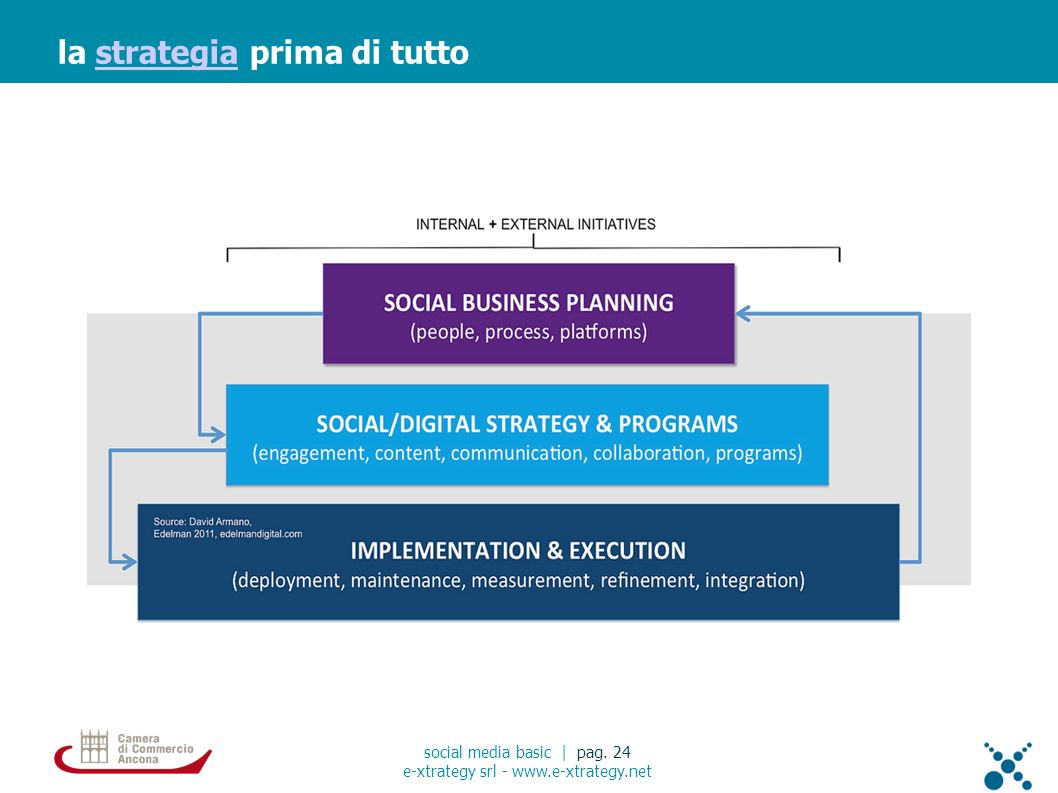 la strategia prima di tuttostrategia social media basic | pag.