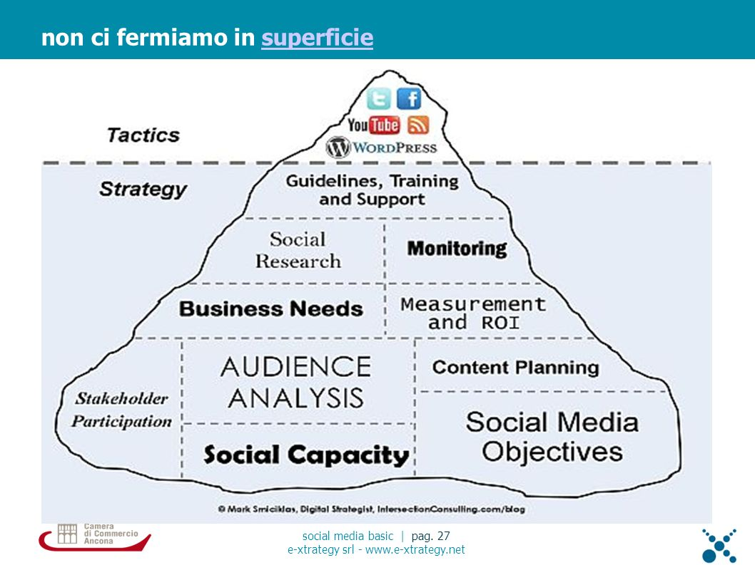 non ci fermiamo in superficiesuperficie social media basic | pag.