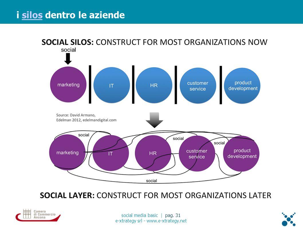 i silos dentro le aziendesilos social media basic | pag. 31 e-xtrategy srl - www.e-xtrategy.net