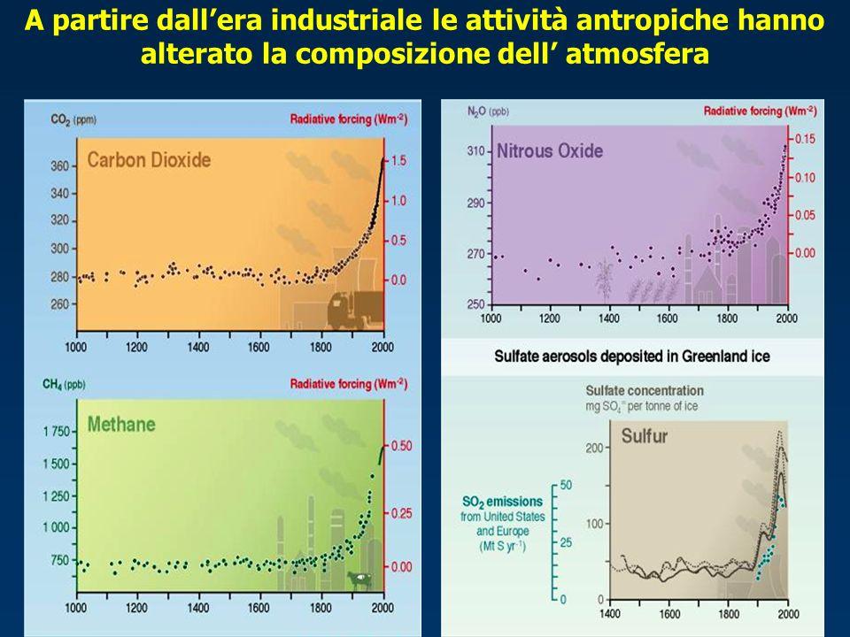 A partire dallera industriale le attività antropiche hanno alterato la composizione dell atmosfera