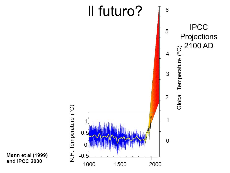 Il futuro.IPCC Projections 2100 AD 2 4 3 5 6 1 0 Global Temperature (°C) 0 0.5 1 -0.5 N.H.