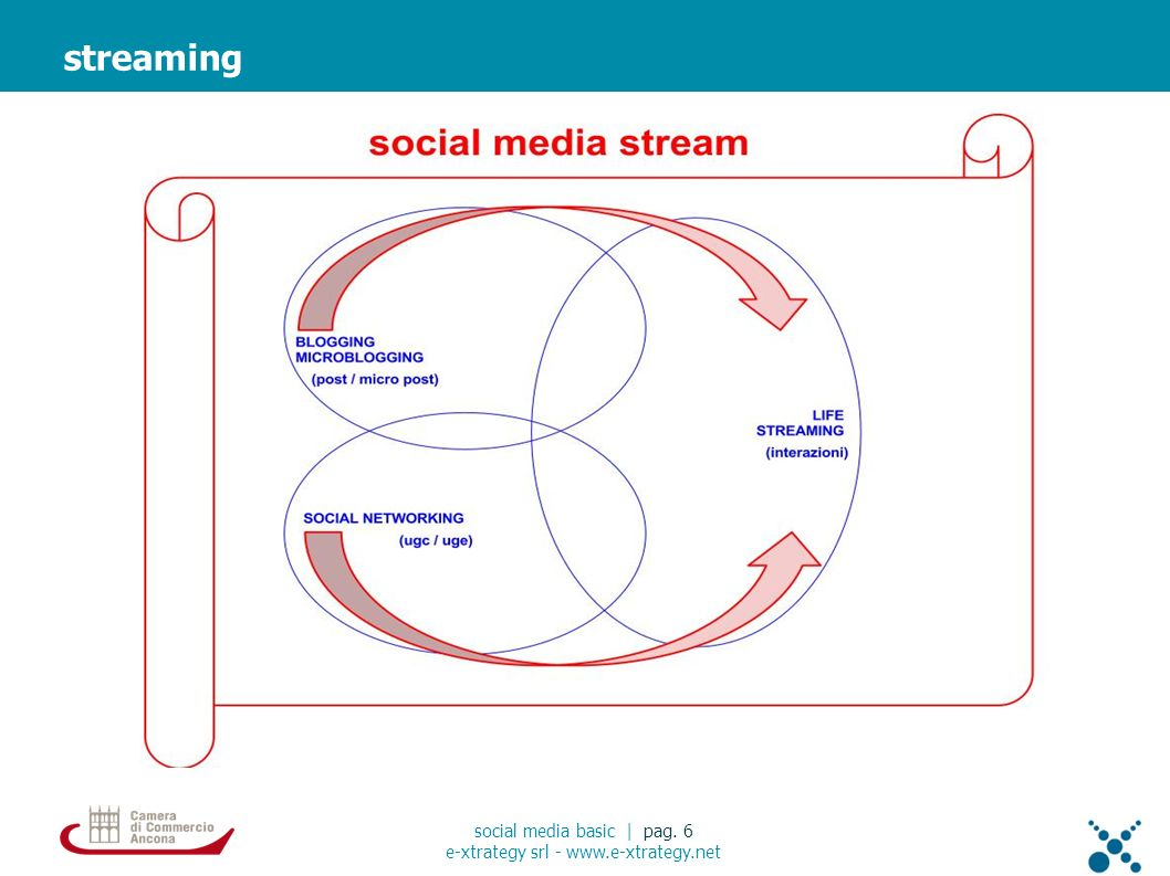 streaming social media basic | pag. 6 e-xtrategy srl - www.e-xtrategy.net