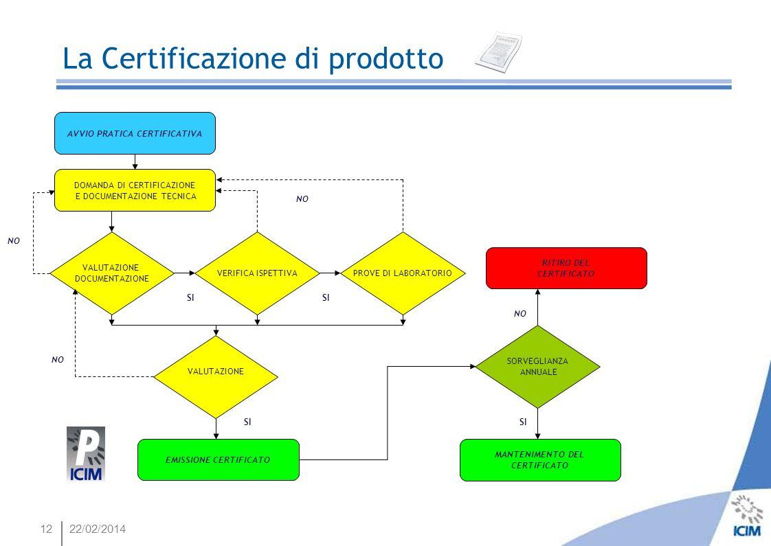 1222/02/2014 La Certificazione di prodotto DOMANDA DI CERTIFICAZIONE E DOCUMENTAZIONE TECNICA VALUTAZIONE DOCUMENTAZIONE AVVIO PRATICA CERTIFICATIVA V